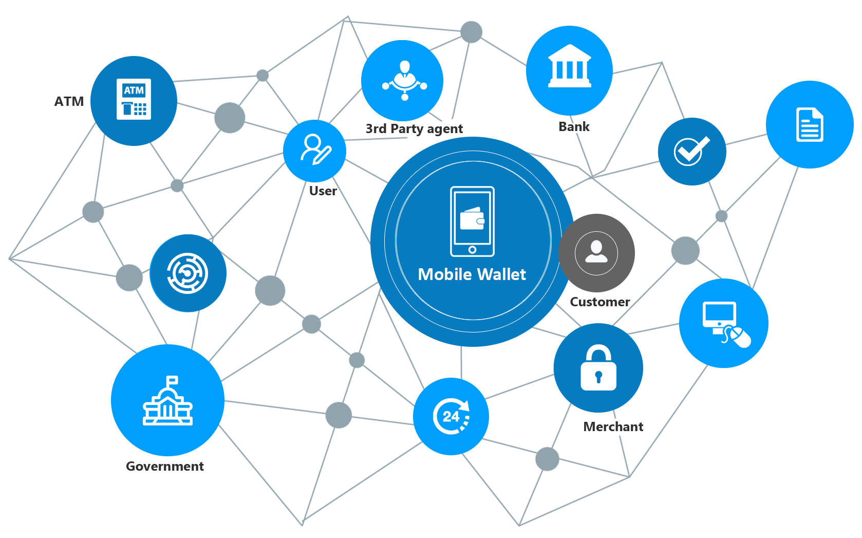HOW electronic wallet application works?